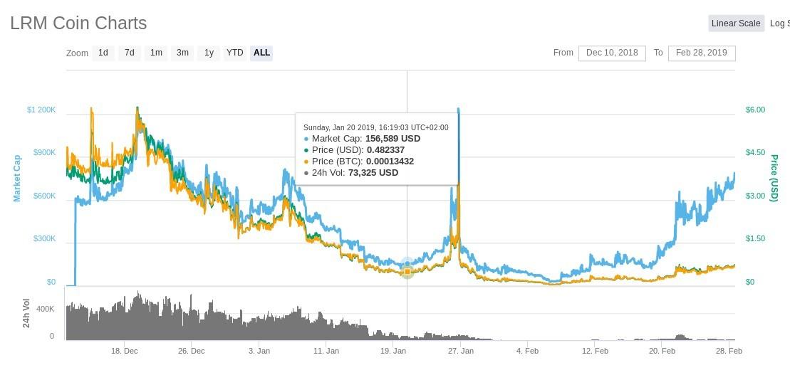 LRMCoin price dump