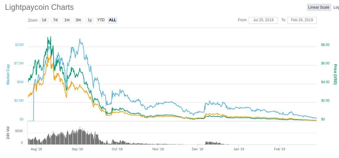 LightPayCoin price dump