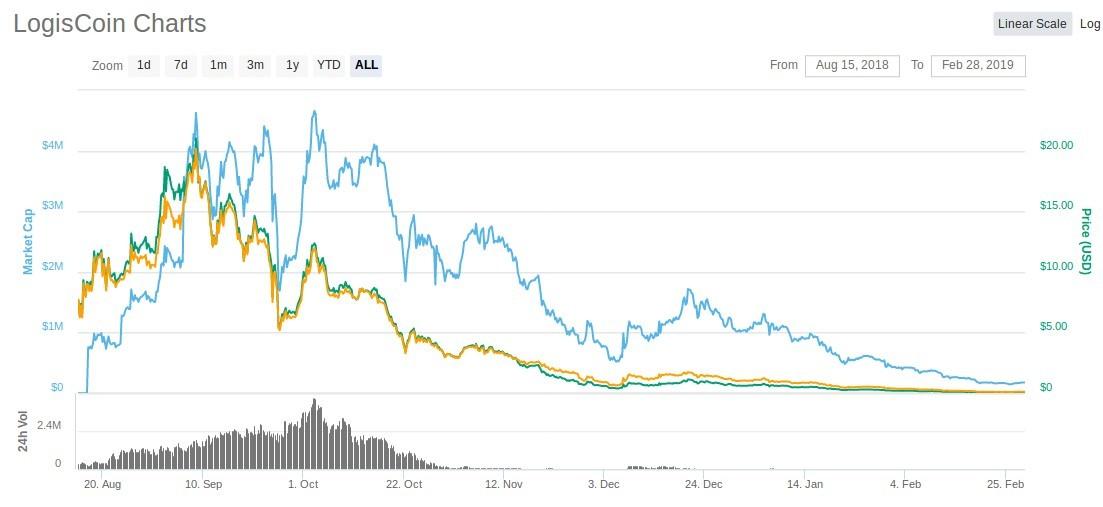 LogisCoin price dump